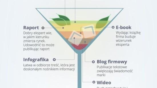 Blogi firmowe i co z nich wynika?